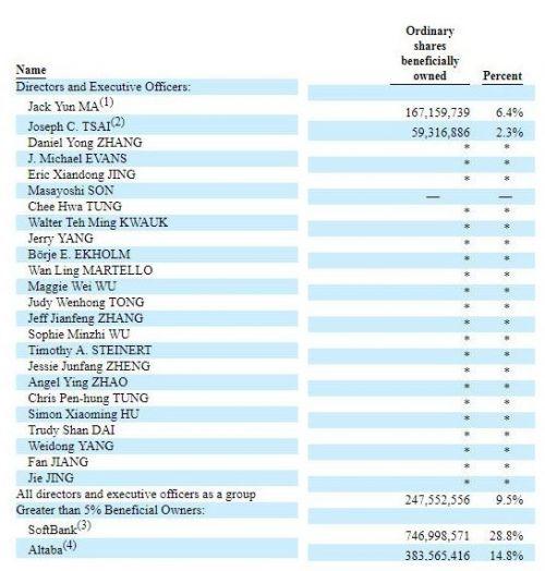 阿里最新股权结构:软银持股28. 8% 马云持股6.4%