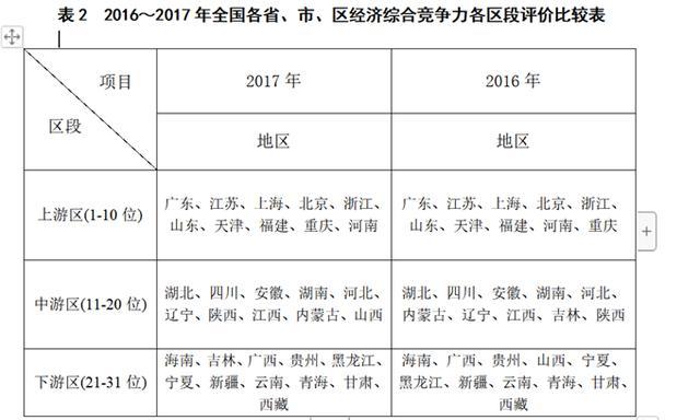 2016~2017年全国各省、市、区经济综合竞争力各区段评价比较表
