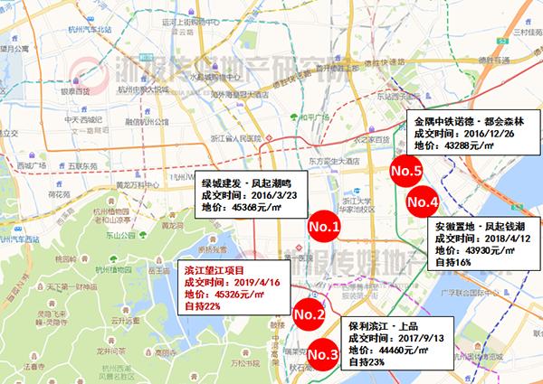 杭州土拍成交126亿 一宅地楼面价接近当地历史最高