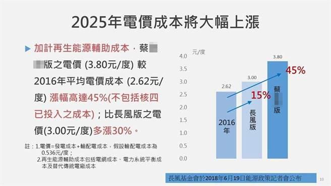 """台当局前""""行政院长""""江宜桦提醒电价可能上涨更多。(图片取自台媒)"""