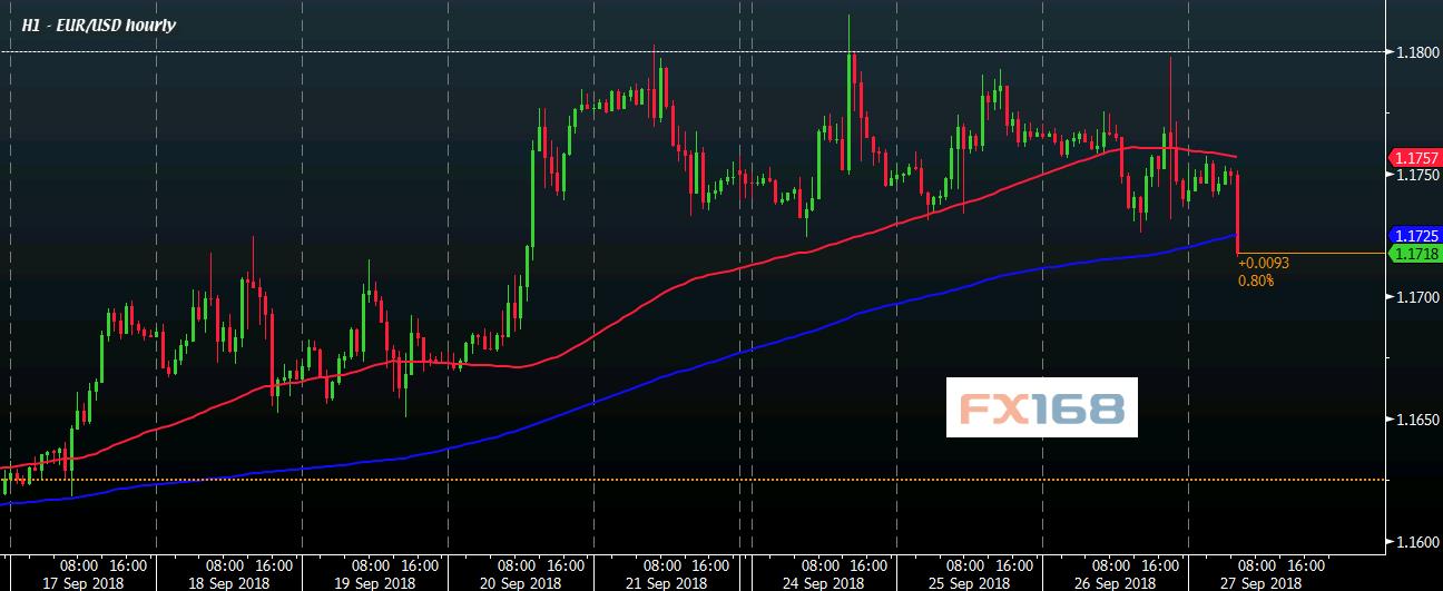 刚刚意大利传来一则消息 欧元短线急跌逼近1.17关口