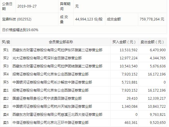 东方证券:收多利少且计提额增三倍