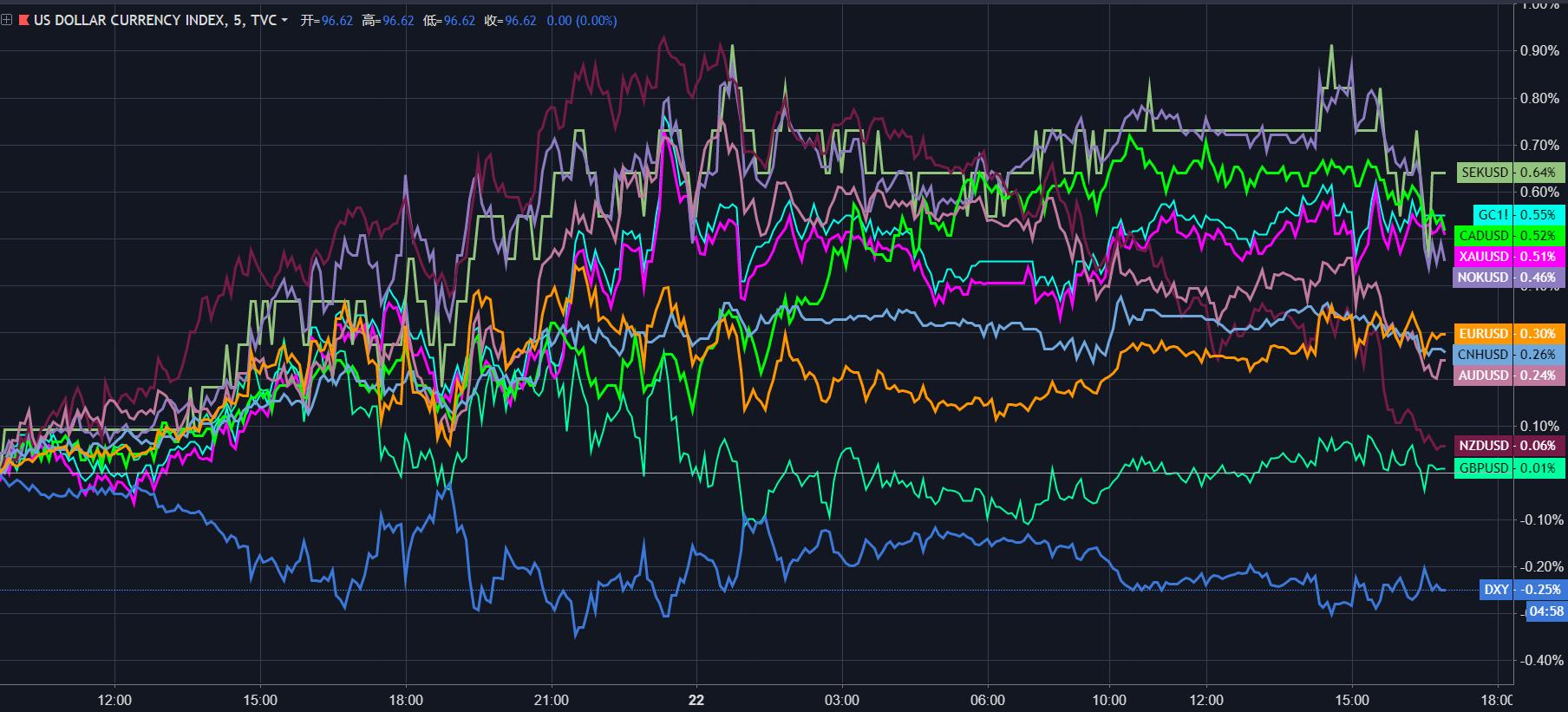 日内主要货币对美元走势lte,来源于TradingView