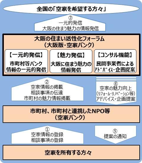"""如何解决大阪空房题目 图片来自夸阪""""空屋银走"""""""