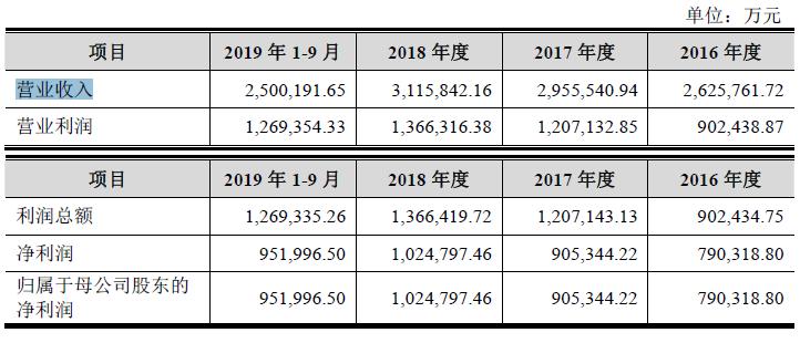 京滬高鐵招股書披露 募資用于京福安徽高鐵公司股權
