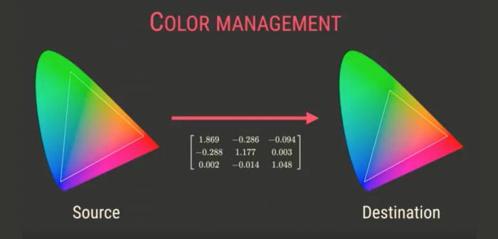 色彩管理的作用下,可以看到同样的颜色,在不同色域的坐标是不同的,色彩管理可以确保颜色不失真