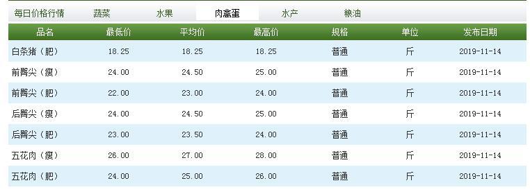 11月14日,北京新发地市场猪肉价格。来源:北京新发地官网