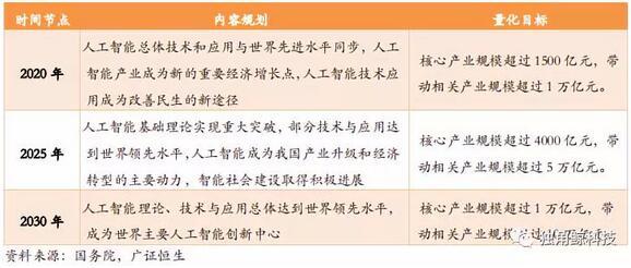 """▲""""三步走战略""""明确指出了 2020 年、2025 年、2030 年三个时间点我国人工智能的发展目标"""
