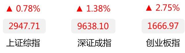 碧桂园前8月销售额行业第二 午后股价涨幅扩大至6%