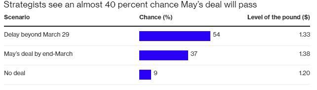 英镑跳空低开近50点 英国脱欧面临重大危机?