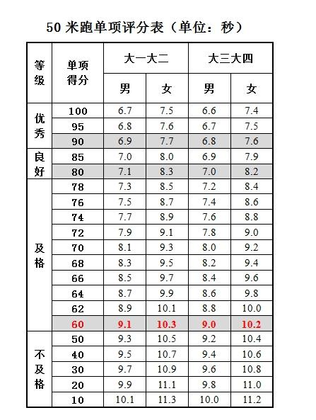 大學生50米跑評分標準