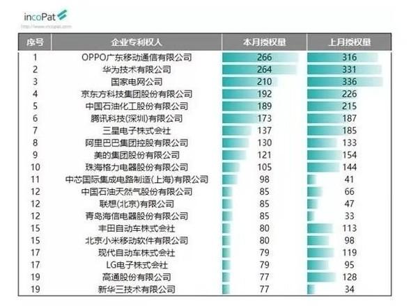 2019年9月发明授权专利榜,OPPO和华为位于榜单前两位