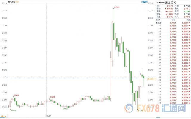 中国外汇网站美联储如期加息 金价美元剧烈震荡上演过山车