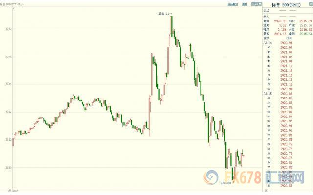 美联储如期加息 金价美元剧烈震荡上演过山车