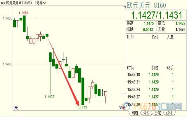 德国经济四季度开局不利添堵欧银,欧元挫30点创两个月新低_今天建行外汇交易价格