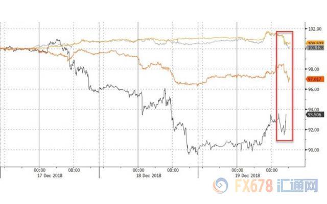 美联储如期加息黄金失宠 两大央行利率决议接踵而至