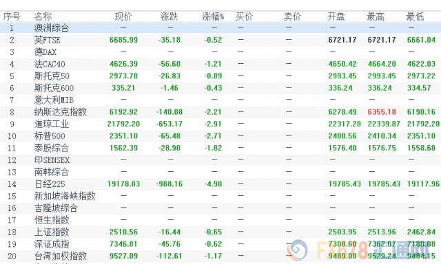 日股刷新19个月低位A股普跌 日元成G10最大赢家_铁汇外汇交易量