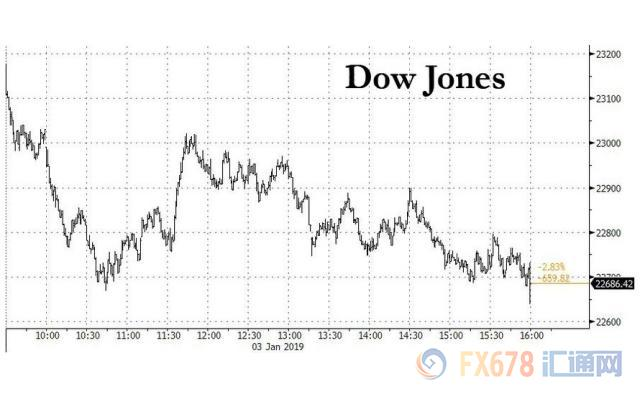美元美股受挫汇市现闪崩 非农携美联储三巨头来袭