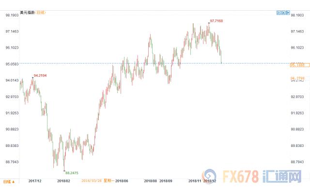 美联储鸽声四起引汇市震动 美元急坠创十二周新低