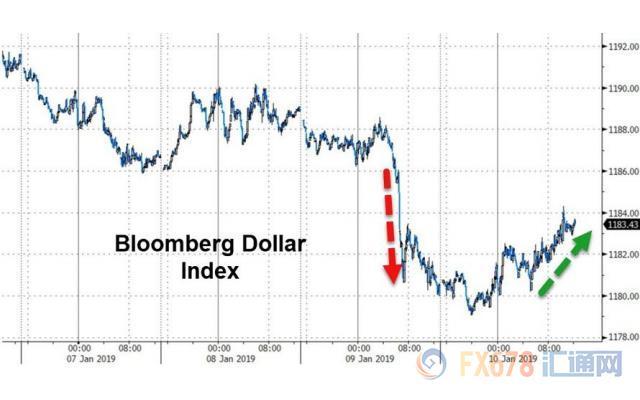 鲍威尔讲话偏鹰美元回升