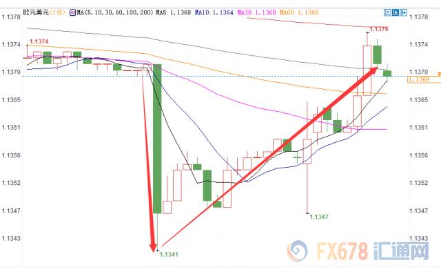 欧元巨震35点 市场转向欧银决议