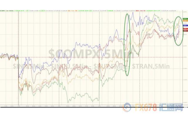 2月5日财经早饭:美圆一枝独秀,黄金风彩不再,西欧股票走势分化
