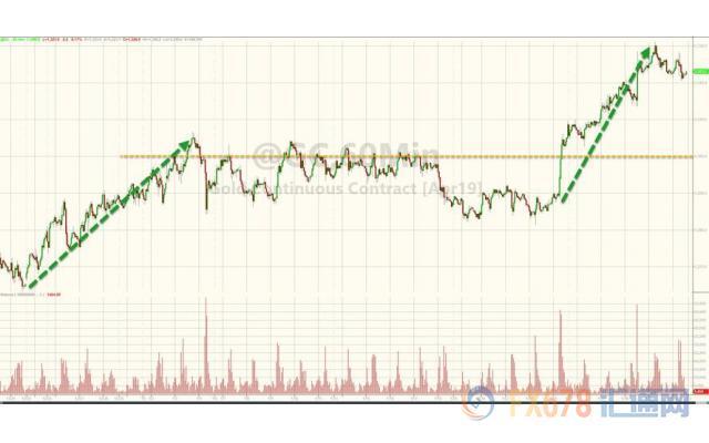 2月2日财经早饭:非农数据强劲美圆企稳,利好接二连三油价涨近3%