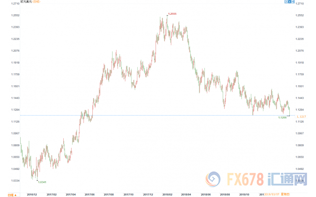 欧银回归刺激道路 欧元大跌近百点创近逾20个月新低