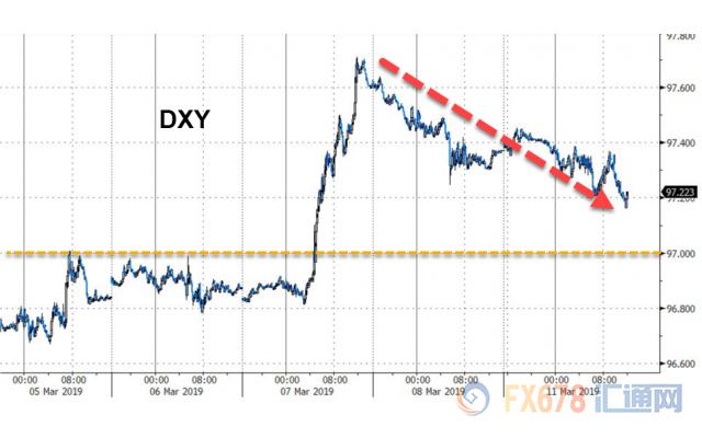 风险偏好升温美元黄金遭弃 脱欧乐观英镑涨逾百点