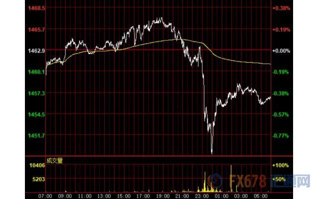 美元涨势暂歇金价击穿1450 英镑创近三周最大日涨幅