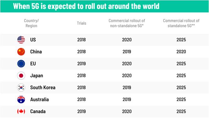 """""""预测5G何时可以在全世界部署"""",数据源自美国欧亚集团"""