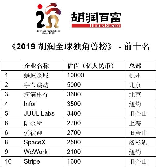 胡润全球独角兽榜:中企数量首超美 前三大来自中国