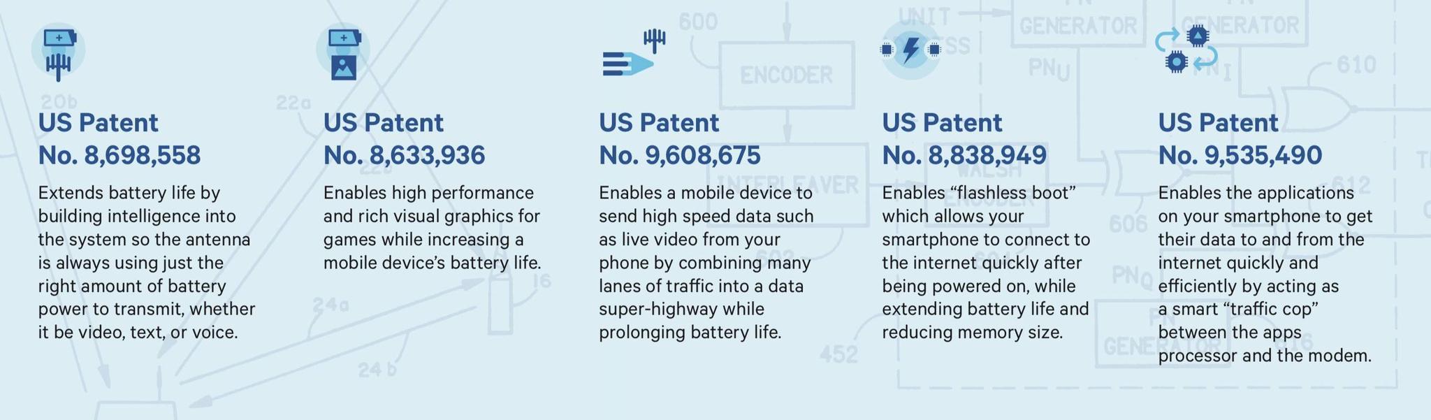 """高通作为""""杠杆工具""""的部分专利。图片来源:Qualcomm。"""