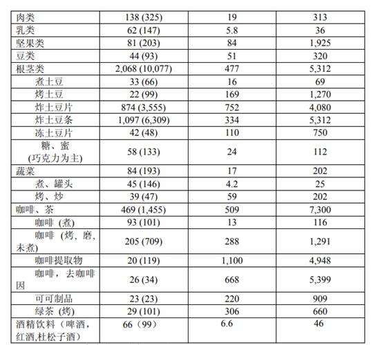 不同食品中丙烯酰胺的含量(24 个国家的数据)。来源:国家食品安全风险评估中心