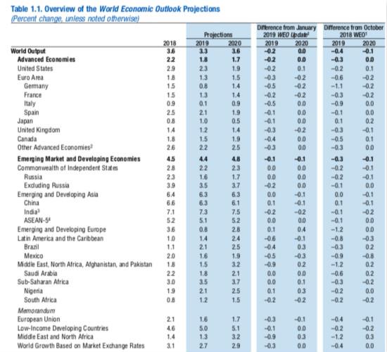 IMF:新兴市场2020年经济增长将回升至4.8%