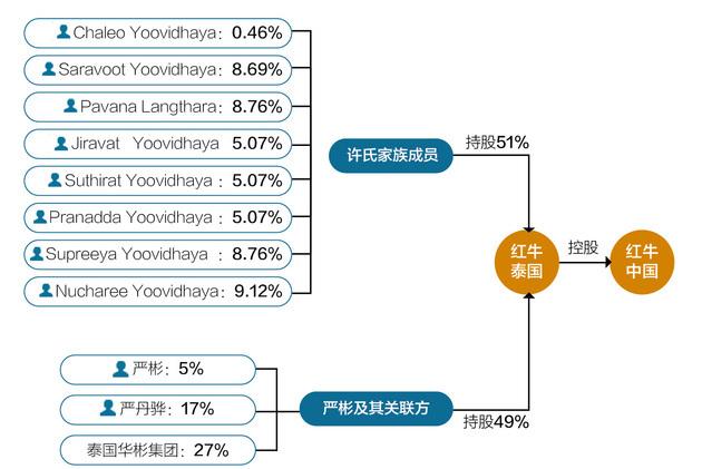 红牛泰国股权结构 图片来源:邹利 制图