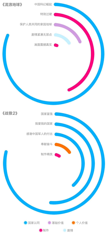 图9:《战狼2》及《流浪地球》观众评论的主要观点同义聚类(涉及相同二级指标的使用同一种颜色)。