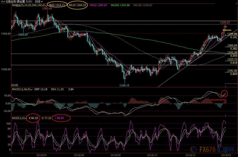 2月1日现货黄金、白银、原油、外汇短线交易战略