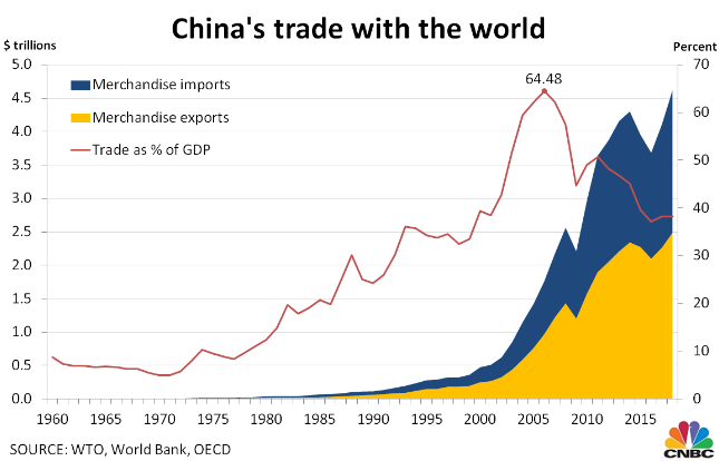 中国对外贸易额的GDP占比及商品进出口额(图源:CNBC)