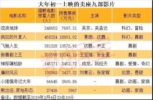 春节档票房近15亿创初一单日新纪录