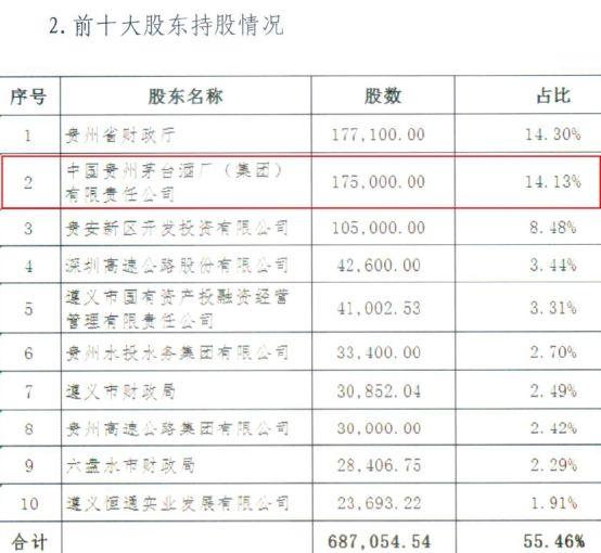 贵州银行拟赴港IPO 茅台是二股东