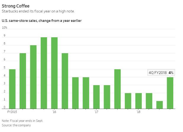 星巴克同店销售额增长趋势(图片来源:《华尔街日报》)