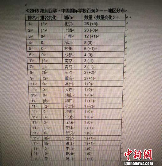 《2018胡润百学·中国国际学校百强》——地区分布图。 供图 摄