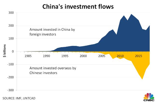 中国对外投资与在华外资情况数据图(图源:CNBC)