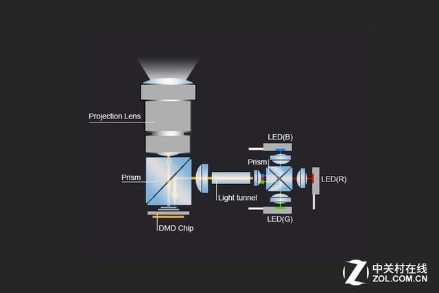 LED光源系统结构图