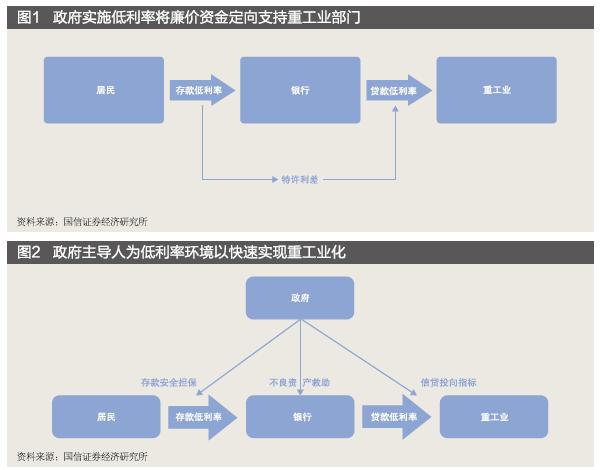 【观点】我国利率市场化进程回顾与影响分析