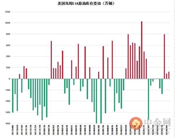 中金网当周EIA原油库存申报:EIA原油库存增添126.3万原油短线上扬
