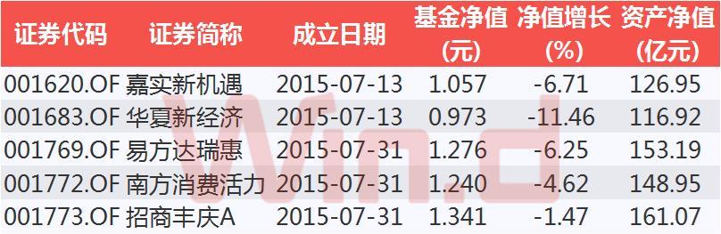 國家隊基金二季度減倉股票:上半年齊虧,都說下半年有機會