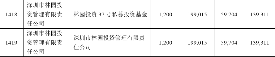 平安银行股票发行价_邮储银行网下申购缴款率99.5% 但斌林园葛卫东现身 林园_新浪财经 ...