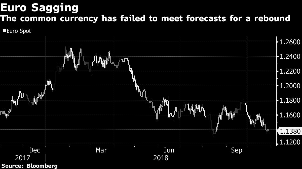 欧元反弹困难重重:经济放缓、政治危机、强势美元